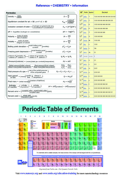 Chemistry Reference Sheets Nnci