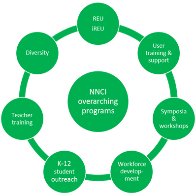 NNCI outreach diagram