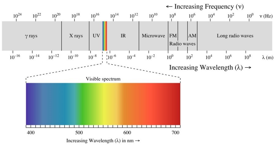 The electromagnetic spectrum indicating the range of visible light