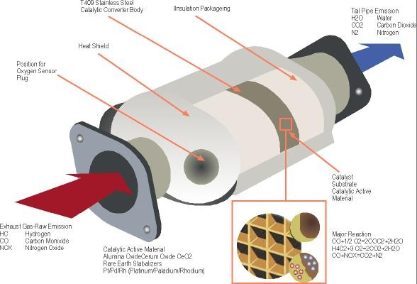 Catalytic converter from Wikipedia Commons