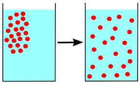 Diffusion Diagram WIkipedia: https://commons.wikimedia.org/wiki/File:Diffusion_Diagram.png